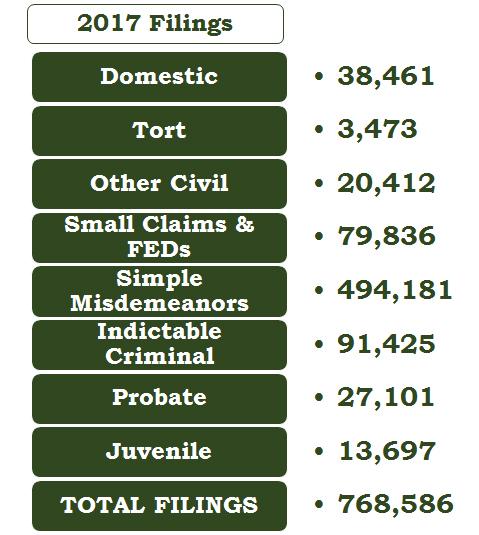 19 Budget Iowa Judicial Branch