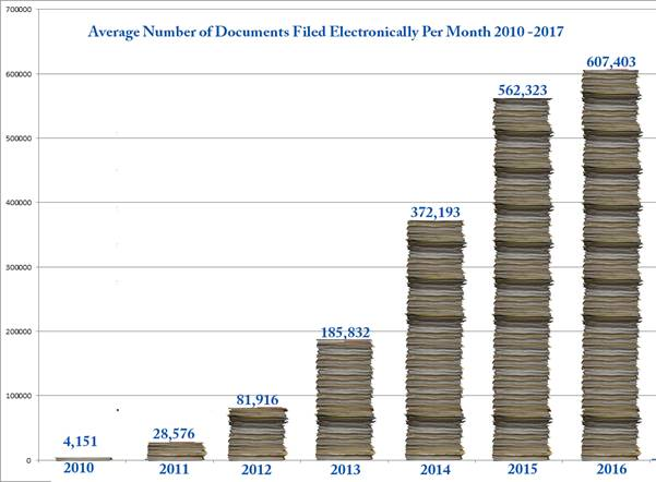 Average Number of Documents Filed Electronically Per Month 2010-2017