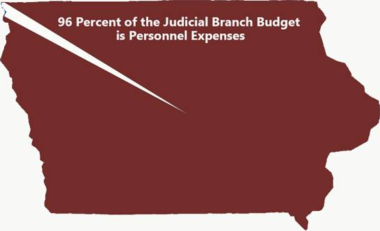 96 Percent of the Judicial Branch Budget is Personnel Expenses